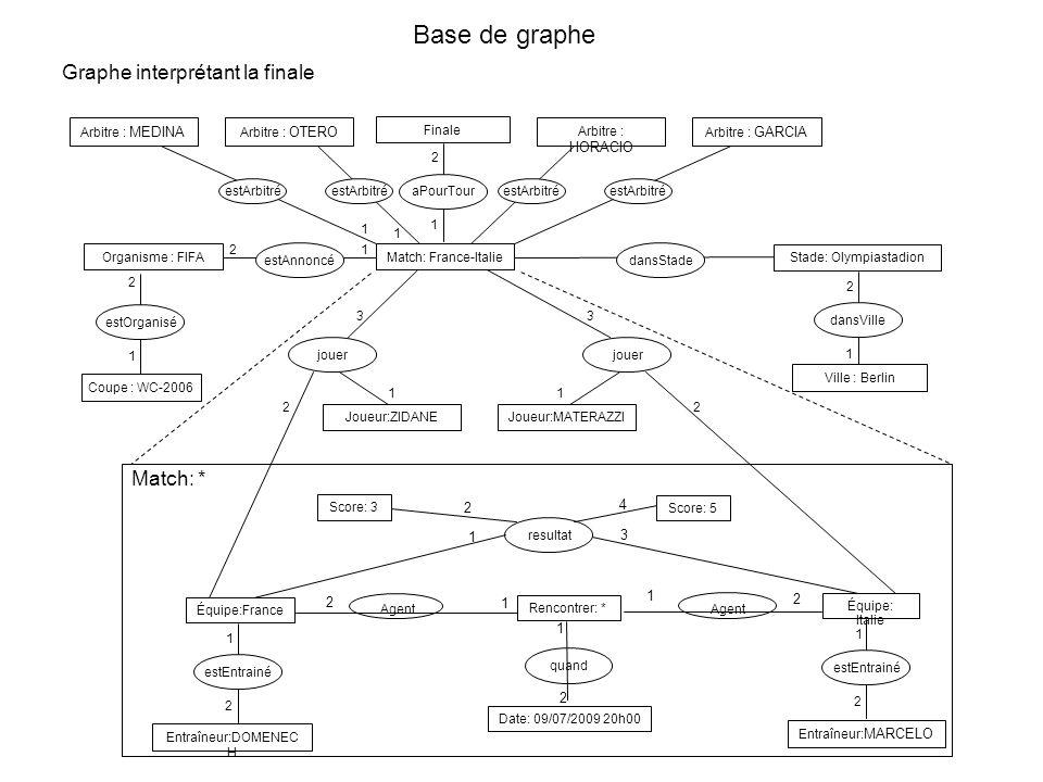 estOrganisé Base de graphe 1 Coupe : WC-2006 Graphe interprétant la finale Organisme : FIFAMatch: France-Italie estAnnoncédansStade Stade: Olympiastad