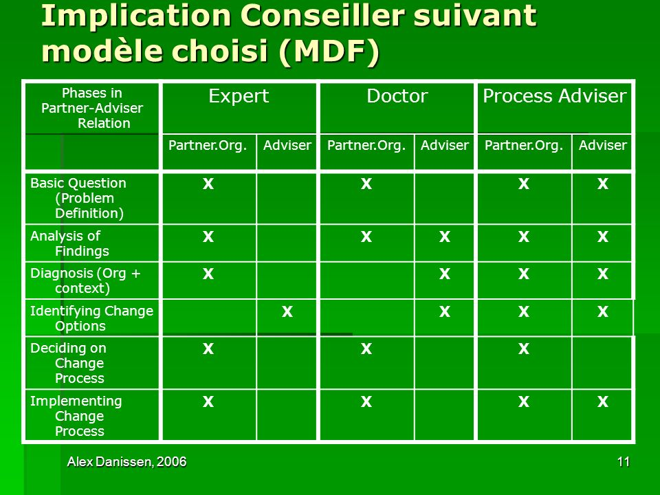 Alex Danissen, 200611 Implication Conseiller suivant modèle choisi (MDF) Phases in Partner-Adviser Relation ExpertDoctorProcess Adviser Partner.Org.Ad