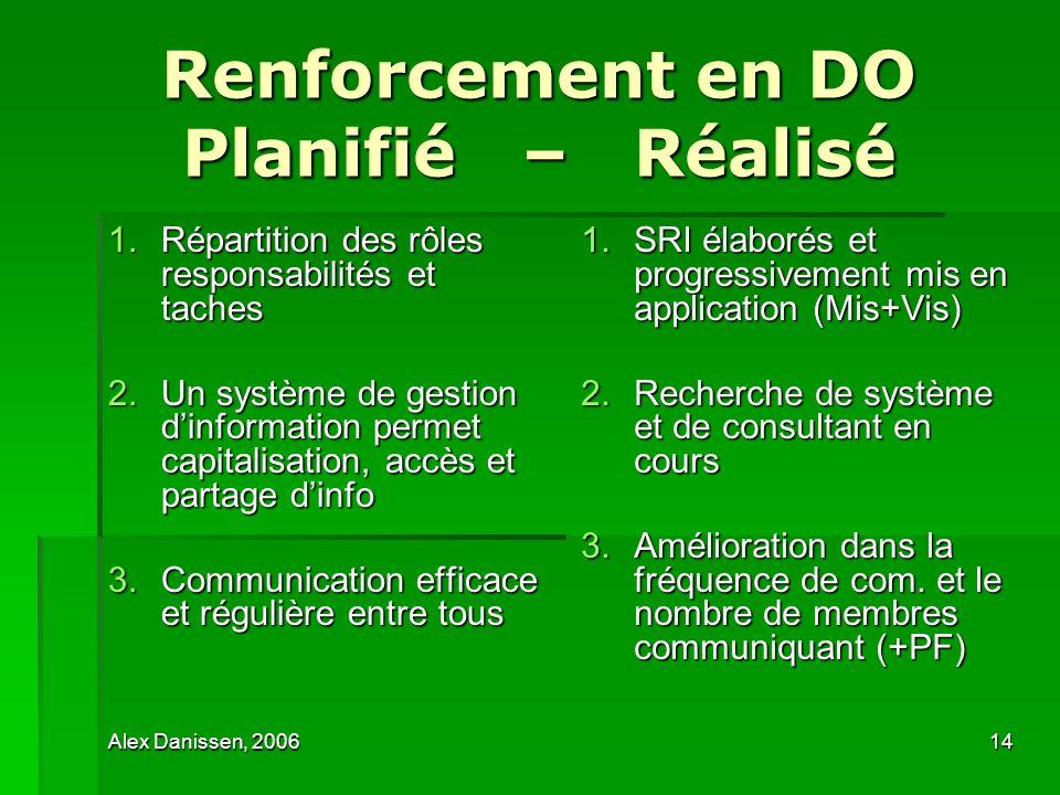 Alex Danissen, 200614 Renforcement en DO Planifié – Réalisé 1.Répartition des rôles responsabilités et taches 2.Un système de gestion dinformation per