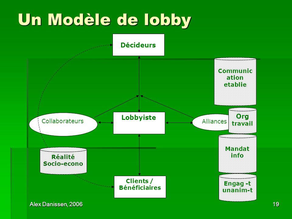 Alex Danissen, 200619 Un Modèle de lobby Décideurs Lobbyiste Clients / Bénéficiaires Alliances Collaborateurs Communic ation etablie Org travail Manda