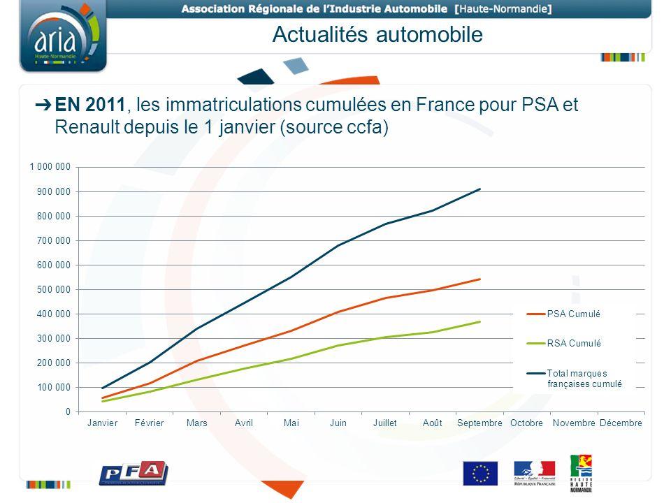 Actualités automobile EN 2011, les immatriculations cumulées en France pour PSA et Renault depuis le 1 janvier (source ccfa)