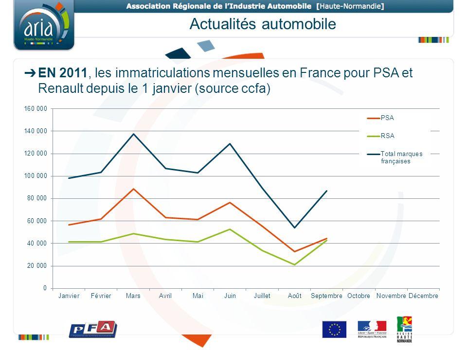Actualités automobile EN 2011, les immatriculations mensuelles en France pour PSA et Renault depuis le 1 janvier (source ccfa)