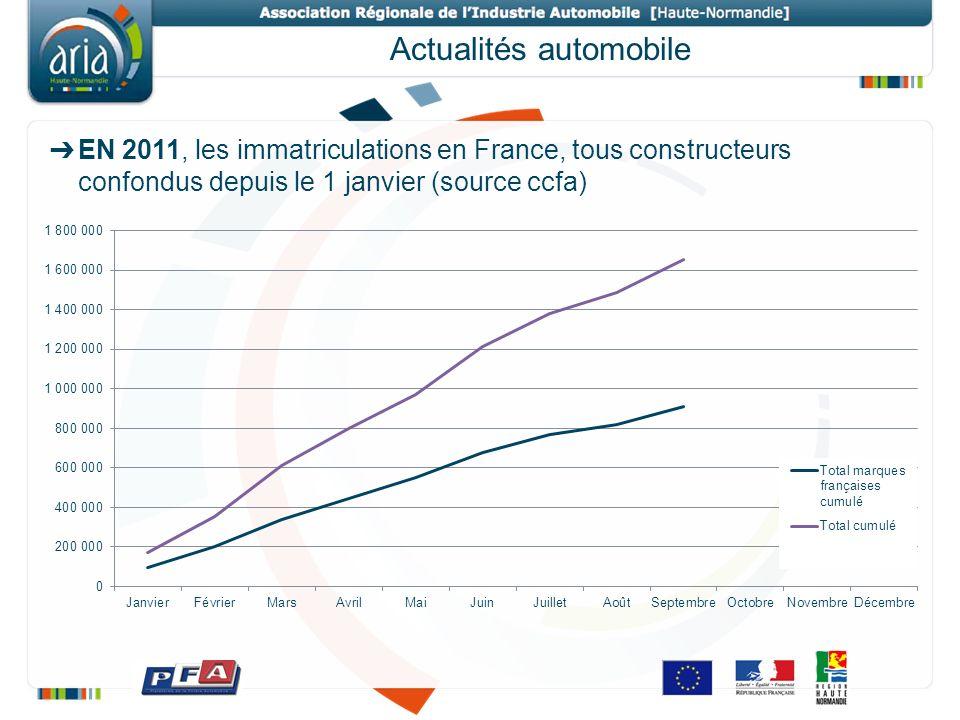 Actualités automobile EN 2011, les immatriculations en France, tous constructeurs confondus depuis le 1 janvier (source ccfa)
