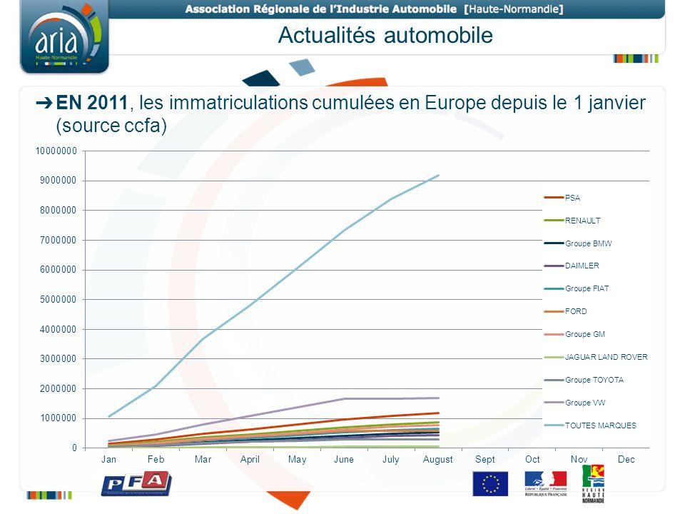 Actualités automobile EN 2011, les immatriculations cumulées en Europe depuis le 1 janvier (source ccfa)