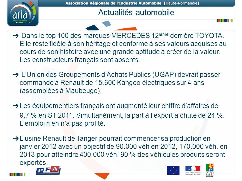 Actualités automobile Dans le top 100 des marques MERCEDES 12 ième derrière TOYOTA.