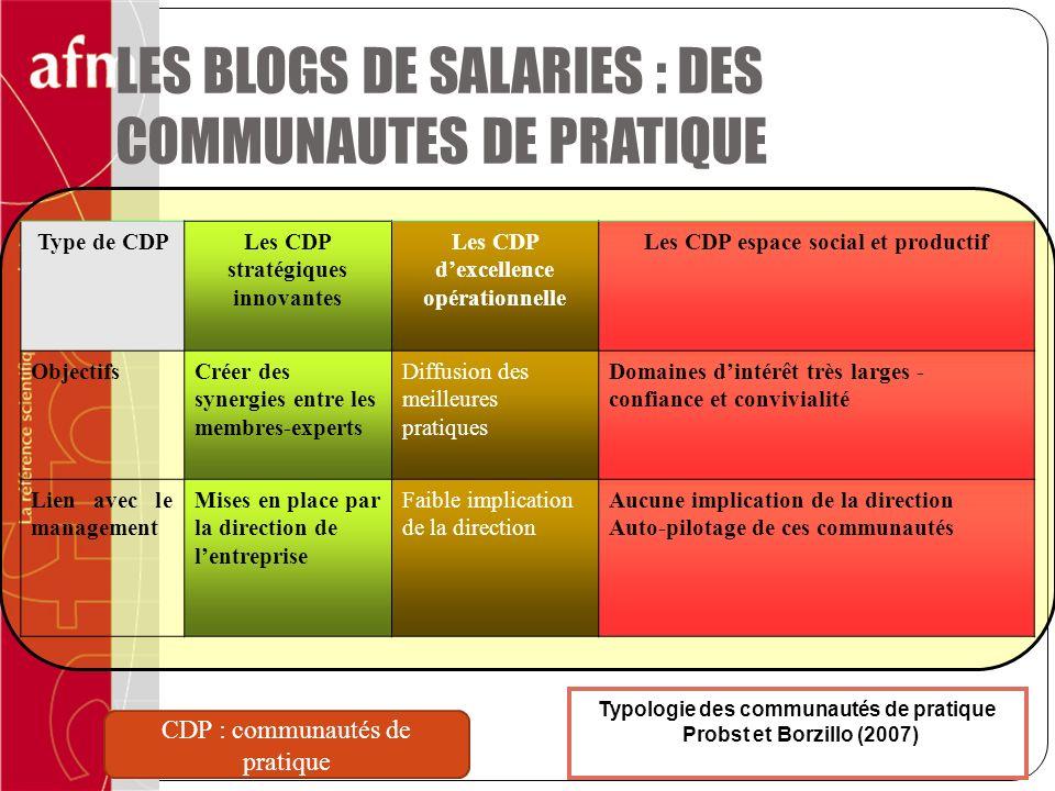 Typologie des communautés de pratique Probst et Borzillo (2007) Type de CDPLes CDP stratégiques innovantes Les CDP dexcellence opérationnelle Les CDP