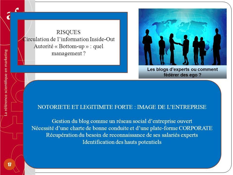 17 NOTORIETE ET LEGITIMITE FORTE : IMAGE DE LENTREPRISE Gestion du blog comme un réseau social dentreprise ouvert Nécessité dune charte de bonne condu