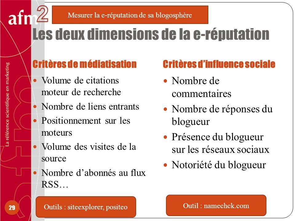 Les deux dimensions de la e-réputation Critères de médiatisationCritères dinfluence sociale Volume de citations moteur de recherche Nombre de liens en