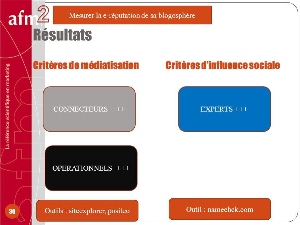 Résultats Critères de médiatisationCritères dinfluence sociale 30 Mesurer la e-réputation de sa blogosphère Outils : siteexplorer, positeo Outil : namechck.com EXPERTS +++CONNECTEURS +++ OPERATIONNELS +++