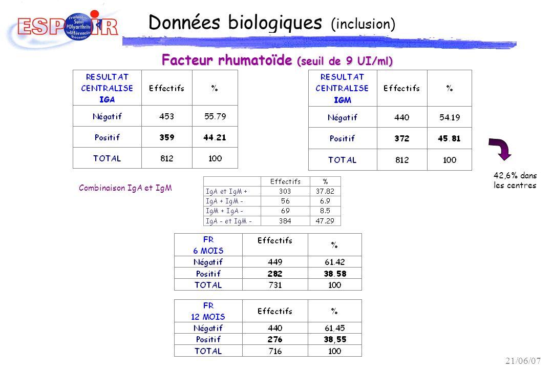 Données biologiques (inclusion) Facteur rhumatoïde (seuil de 9 UI/ml) 42,6% dans les centres Combinaison IgA et IgM 21/06/07