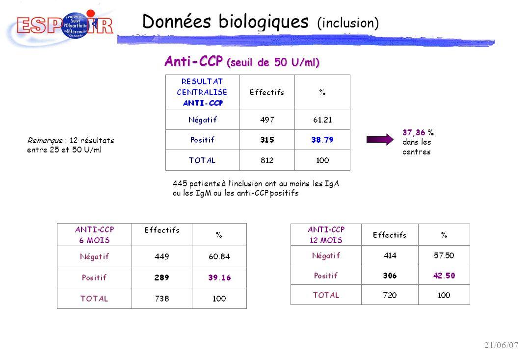 Données biologiques (inclusion) Anti-CCP (seuil de 50 U/ml) 37,36 % dans les centres Remarque : 12 résultats entre 25 et 50 U/ml 445 patients à linclu