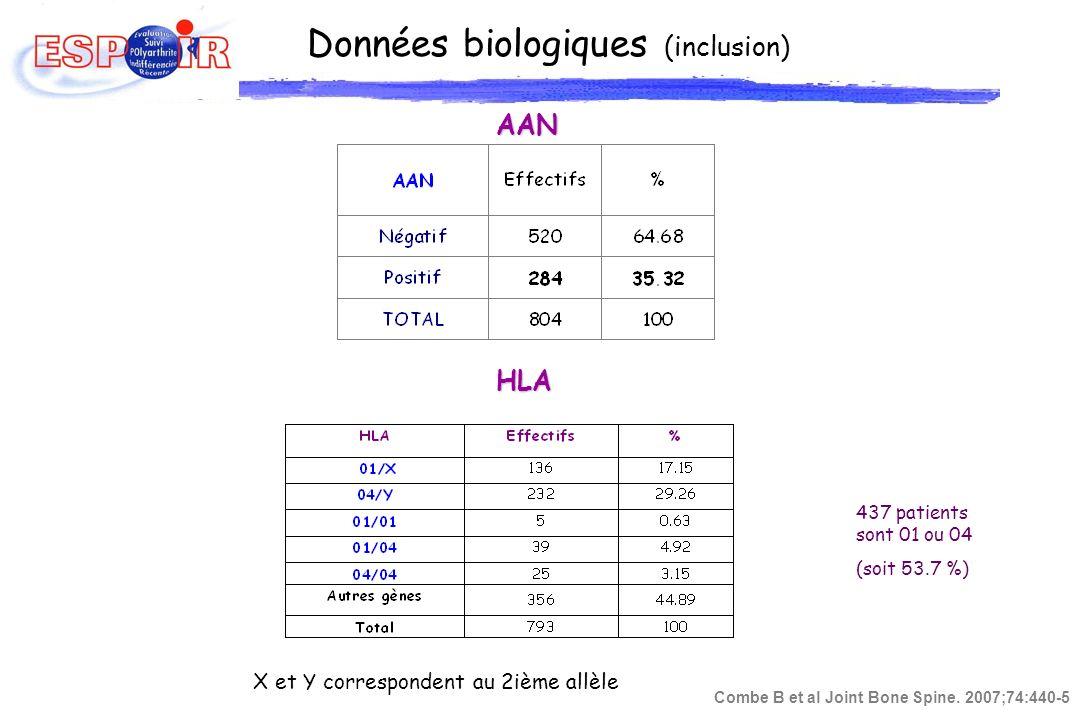 Données biologiques (inclusion) AAN HLA X et Y correspondent au 2ième allèle 437 patients sont 01 ou 04 (soit 53.7 %) Combe B et al Joint Bone Spine.