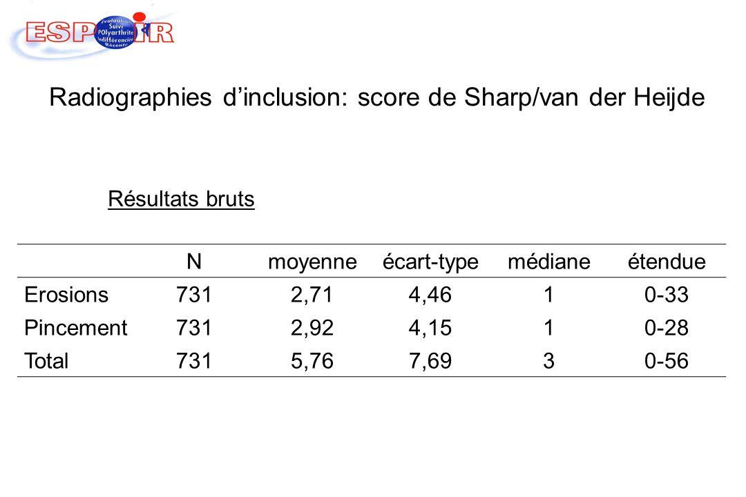 Radiographies dinclusion: score de Sharp/van der Heijde Nmoyenneécart-typemédianeétendue Erosions7312,714,4610-33 Pincement7312,924,1510-28 Total7315,