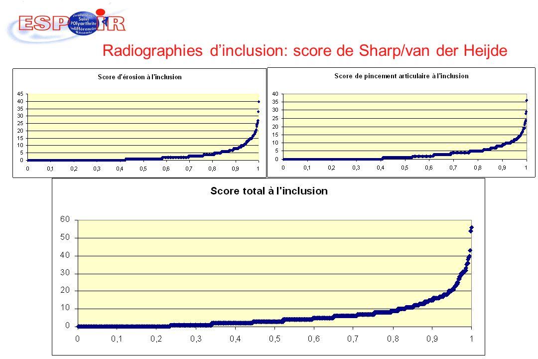 Radiographies dinclusion: score de Sharp/van der Heijde