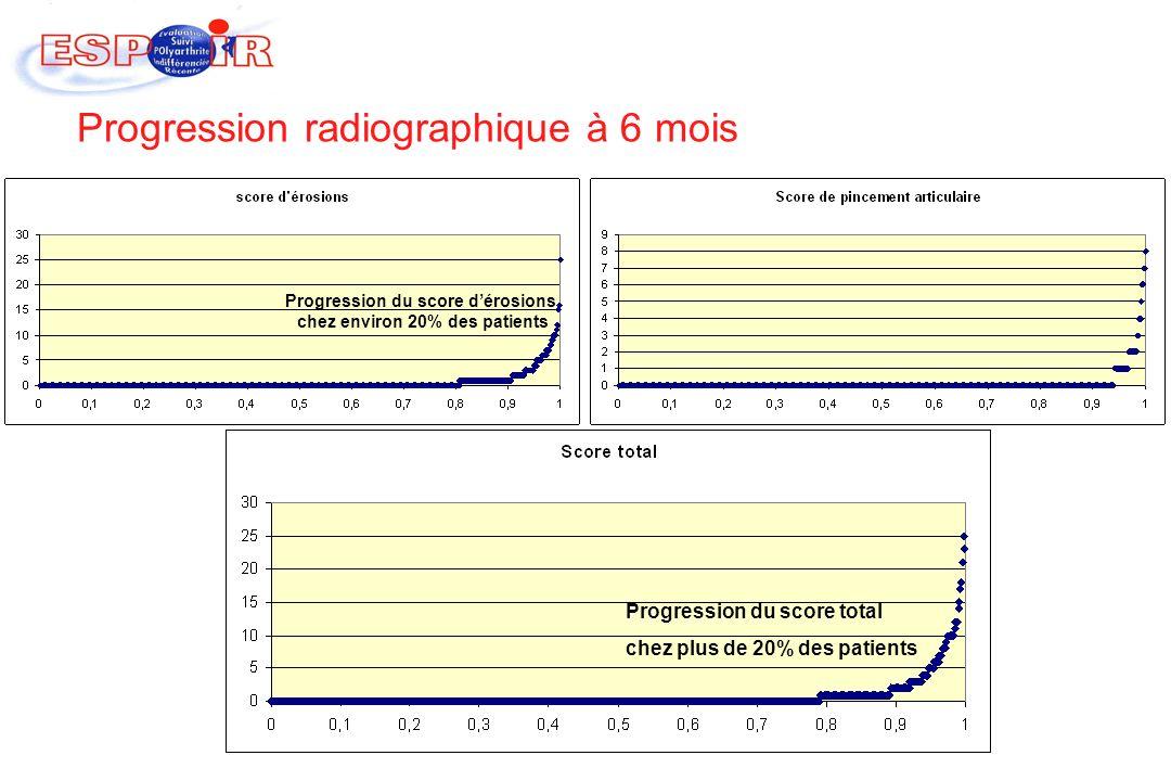 Progression radiographique à 6 mois Progression du score dérosions chez environ 20% des patients Progression du score total chez plus de 20% des patie