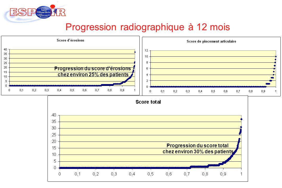 Progression radiographique à 12 mois Progression du score dérosions chez environ 25% des patients Progression du score total chez environ 30% des pati