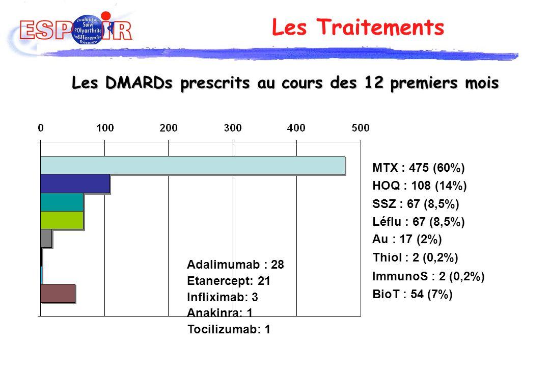 Les Traitements Les DMARDs prescrits au cours des 12 premiers mois Adalimumab : 28 Etanercept: 21 Infliximab: 3 Anakinra: 1 Tocilizumab: 1 MTX : 475 (