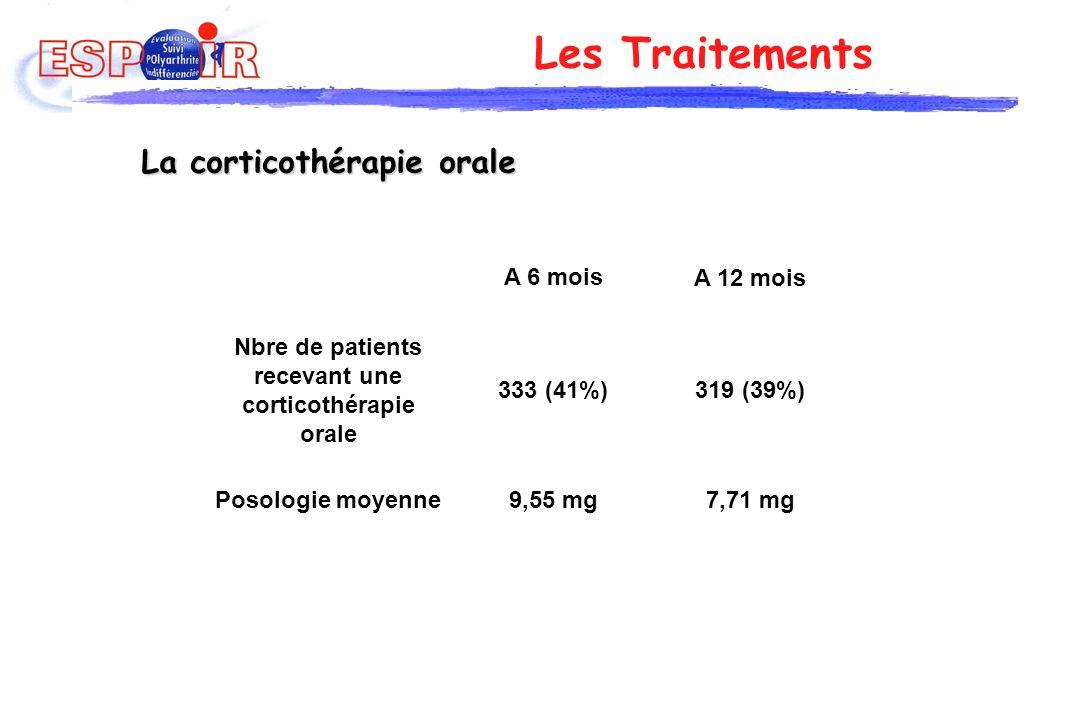 Les Traitements La corticothérapie orale Nbre de patients recevant une corticothérapie orale A 6 mois A 12 mois 333 (41%)319 (39%) 9,55 mg7,71 mgPosol