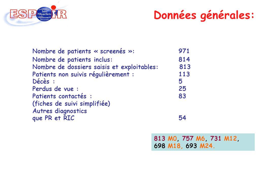 624 femmes (77%) ; 189 hommes (23%) âge moyen (±ET) : Délai moyen (±ET) entre le 1er gonflement fixe et inclusion: Délai moyen (±ET) entre les premiers symptômes et la consultation auprès du généraliste: Délai moyen (±ET) entre les premiers symptômes et la consultation auprès du rhumatologue: Perdus de vue : 33 (4.06%), 51 refus (6.27%), 10 sorties prématurées (1.23%), 3 décès (0.37%) Sex-ratio = 3,3 48.07 ± 12.55 ans 103.12 ± 52.42 jours 26.35 ± 41.08 jours 74.89 ± 76.59 jours Données générales: Combe B et al Joint Bone Spine.