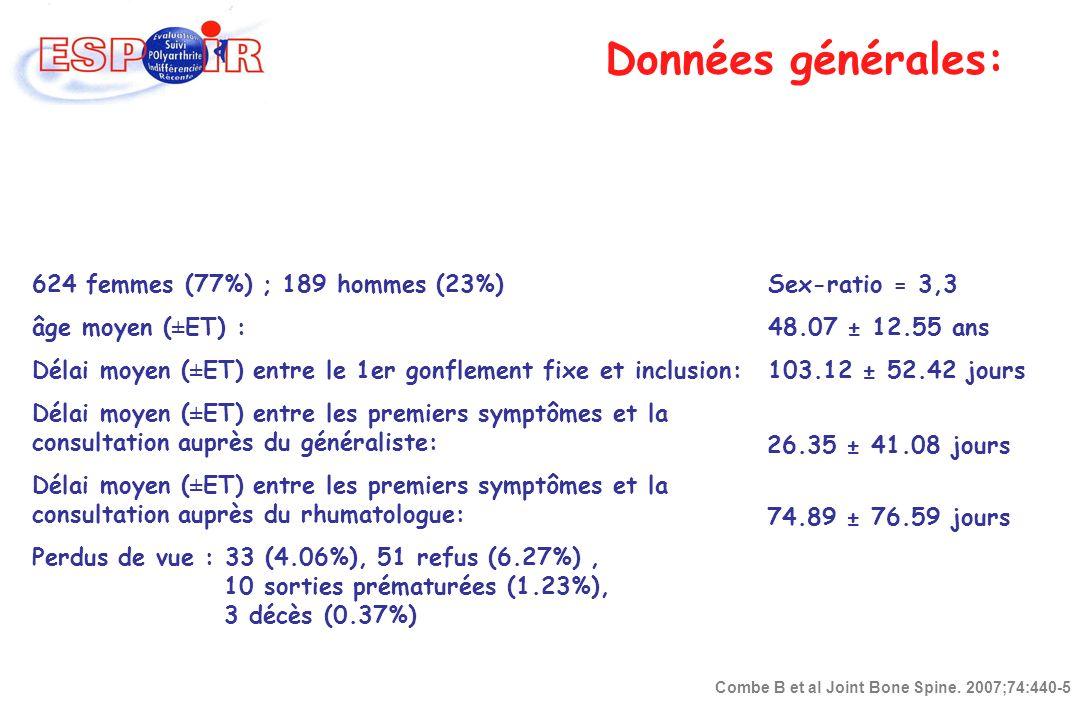624 femmes (77%) ; 189 hommes (23%) âge moyen (±ET) : Délai moyen (±ET) entre le 1er gonflement fixe et inclusion: Délai moyen (±ET) entre les premier