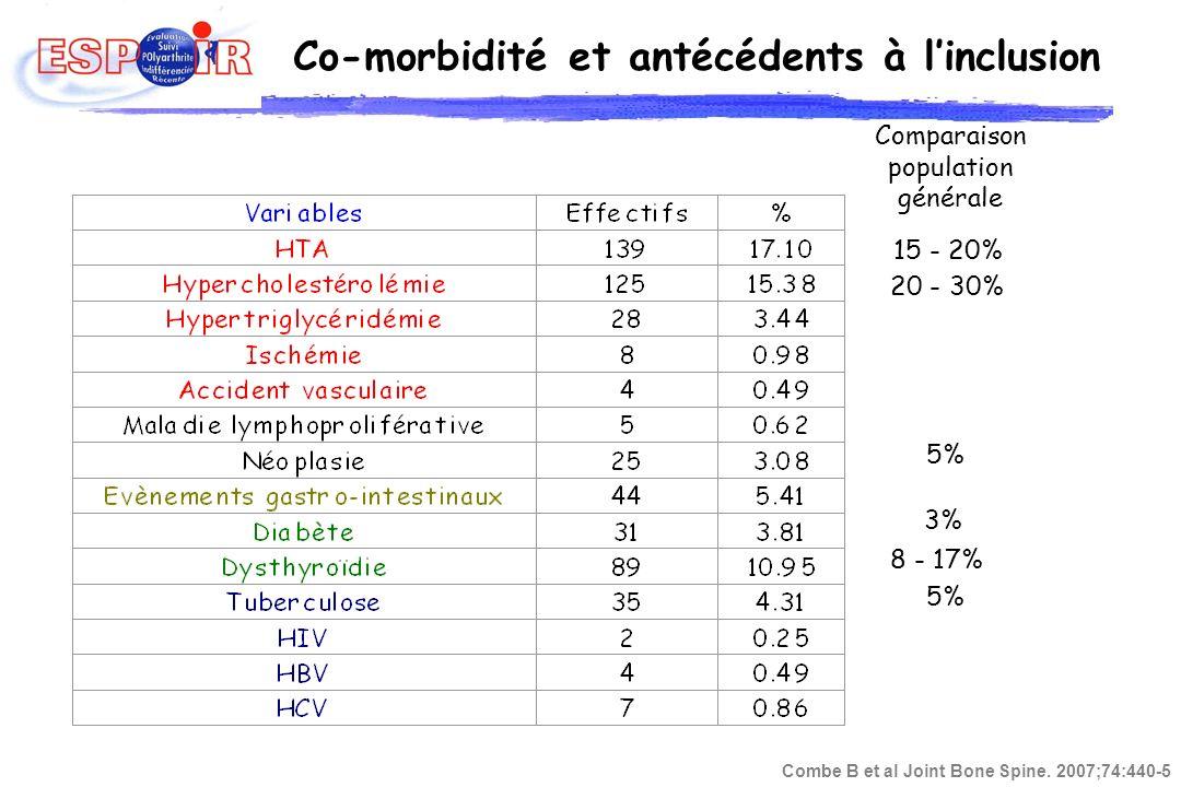 Co-morbidité et antécédents à linclusion Comparaison population générale 20 - 30% 15 - 20% 8 - 17% 3% 5% Combe B et al Joint Bone Spine. 2007;74:440-5