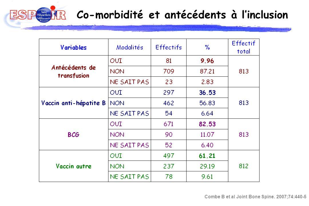 Données cliniques Inclusion M6 M12 (Moyenne ± Ecart-type) Nombre art.
