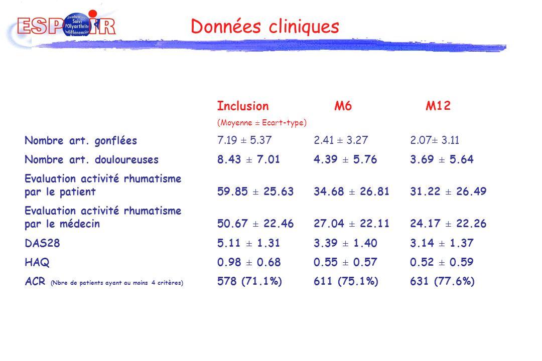 Données cliniques Inclusion M6 M12 (Moyenne ± Ecart-type) Nombre art. gonflées7.19 ± 5.37 2.41 ± 3.272.07± 3.11 Nombre art. douloureuses8.43 ± 7.01 4.
