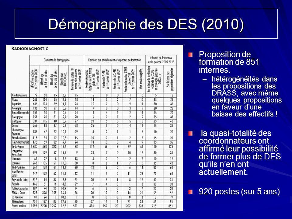 Proposition de formation de 851 internes. –hétérogénéités dans les propositions des DRASS, avec même quelques propositions en faveur dune baisse des e
