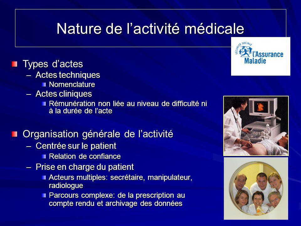 Nature de lactivité médicale Organisation générale de lactivité –Centrée sur le patient Relation de confiance –Prise en charge du patient Acteurs mult