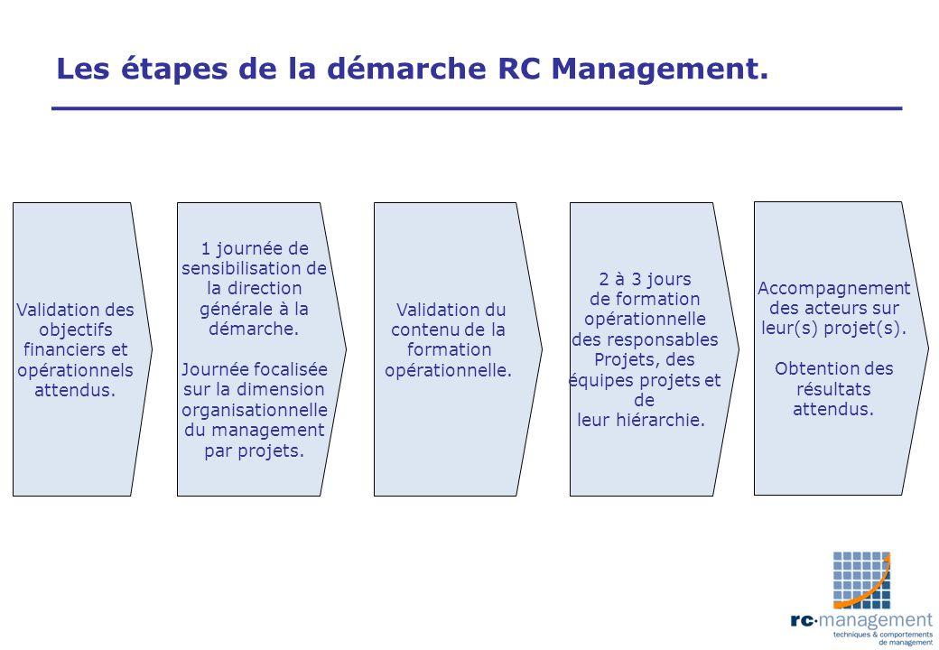 Les étapes de la démarche RC Management. Validation des objectifs financiers et opérationnels attendus. 1 journée de sensibilisation de la direction g
