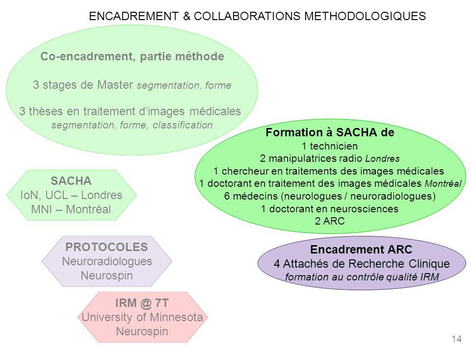 ENCADREMENT & COLLABORATIONS METHODOLOGIQUES 14 Co-encadrement, partie méthode 3 stages de Master segmentation, forme 3 thèses en traitement dimages m