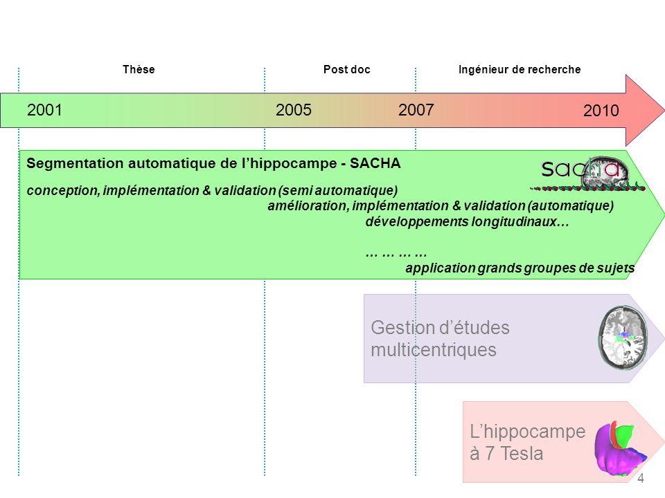 4 2005 20072001 ThèsePost docIngénieur de recherche Gestion détudes multicentriques Lhippocampe à 7 Tesla Segmentation automatique de lhippocampe - SA
