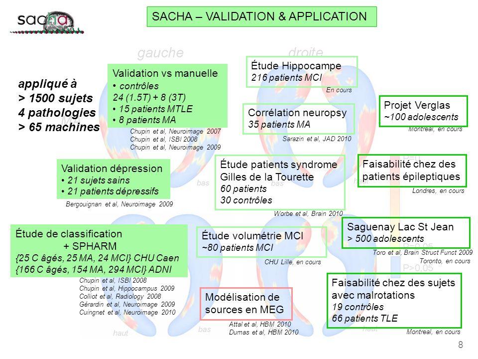 8 SACHA – VALIDATION & APPLICATION appliqué à > 1500 sujets 4 pathologies > 65 machines Chupin et al, Neuroimage 2007 Chupin et al, ISBI 2008 Chupin e