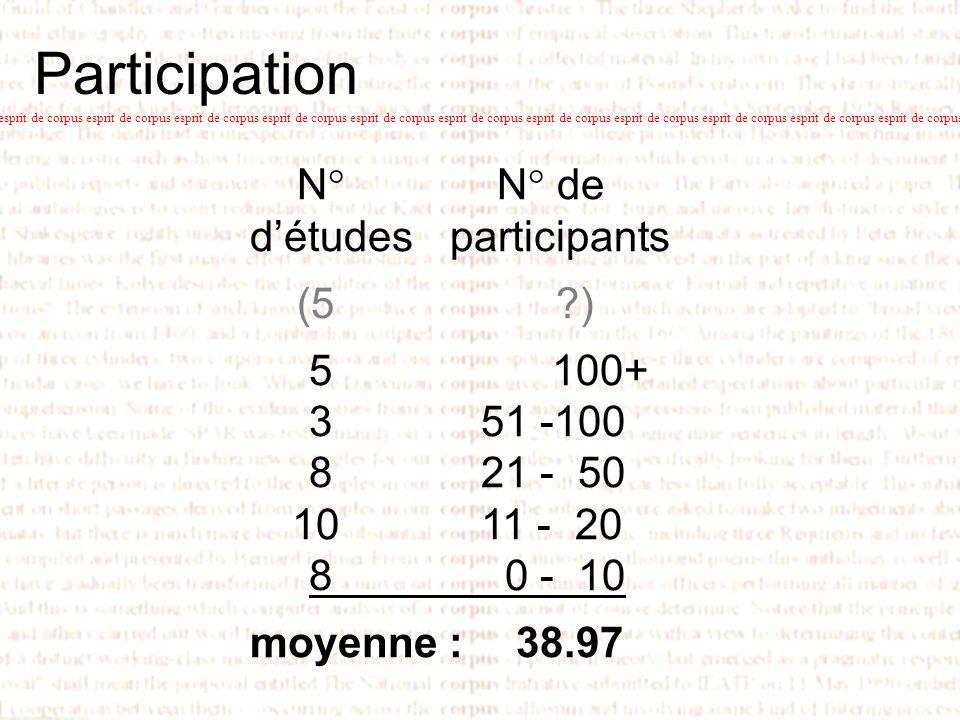 Esprit de corpus Promouvoir lexploitation de corpus en apprentissage des langues Journées de Linguistique de Corpus Université de Bretagne Sud.