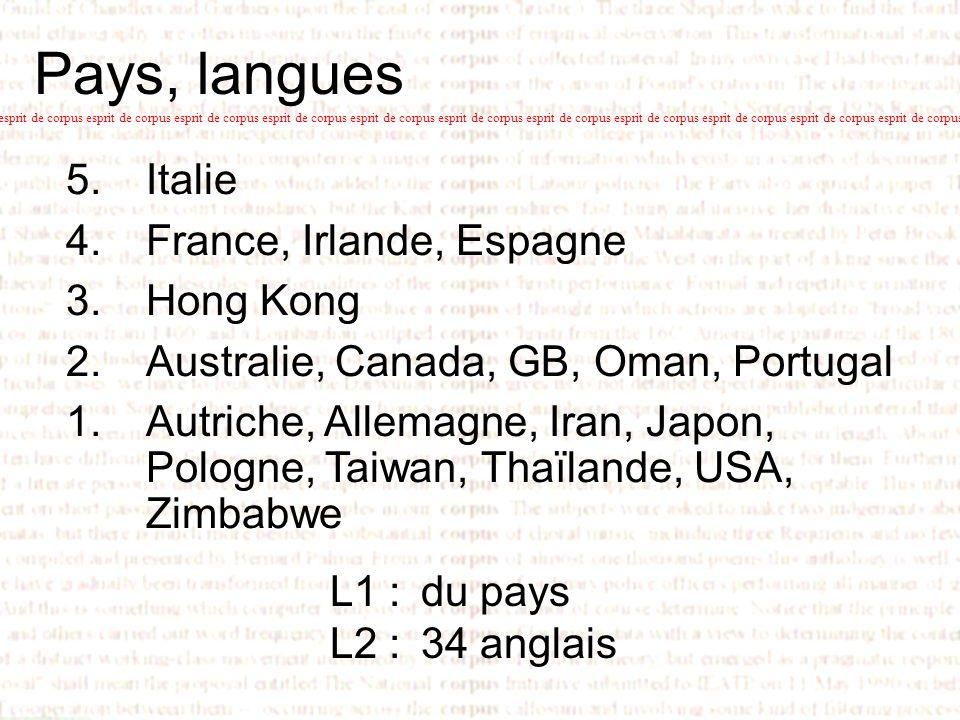 Pays, langues esprit de corpus esprit de corpus esprit de corpus esprit de corpus esprit de corpus esprit de corpus esprit de corpus esprit de corpus