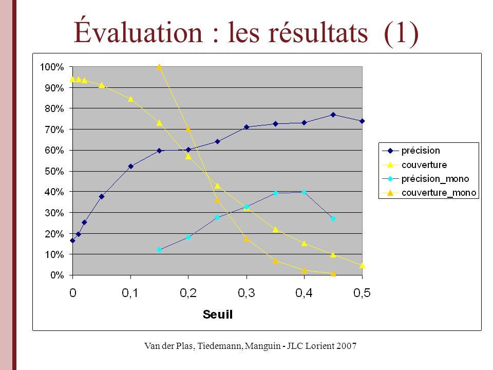 Van der Plas, Tiedemann, Manguin - JLC Lorient 2007 Évaluation : les résultats (1)