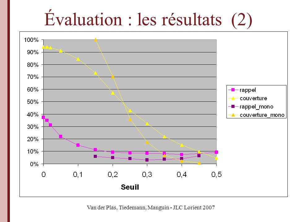 Van der Plas, Tiedemann, Manguin - JLC Lorient 2007 Évaluation : les résultats (2)