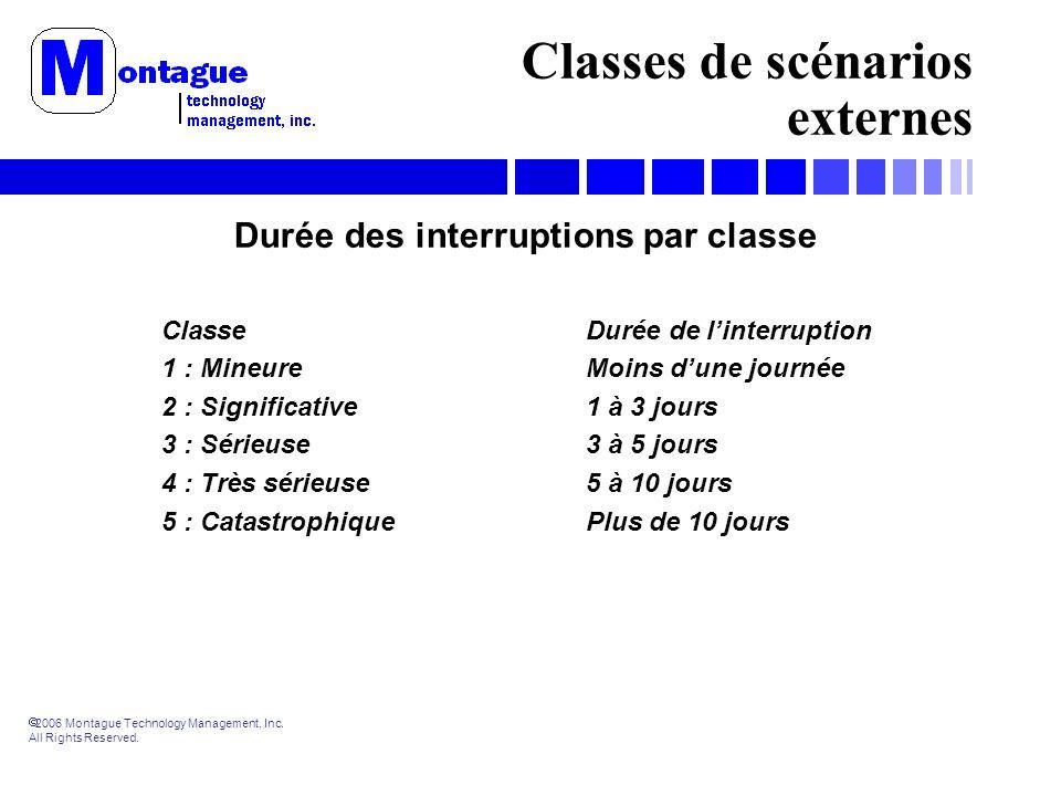 2006 Montague Technology Management, Inc. All Rights Reserved. Classes de scénarios externes Durée des interruptions par classe ClasseDurée de linterr