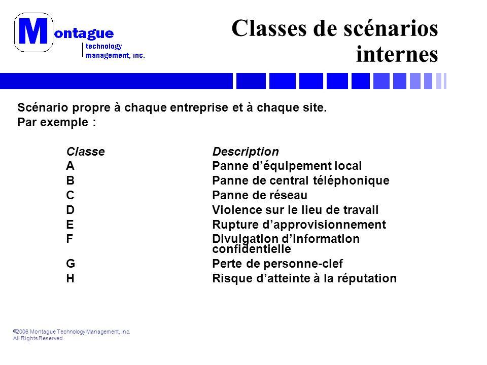 2006 Montague Technology Management, Inc. All Rights Reserved. Classes de scénarios internes Scénario propre à chaque entreprise et à chaque site. Par