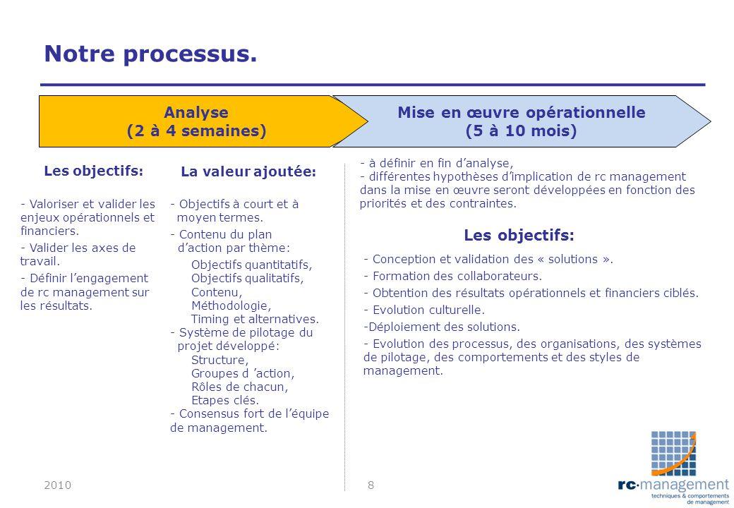 Analyse (2 à 4 semaines) - Objectifs à court et à moyen termes. - Contenu du plan daction par thème: Objectifs quantitatifs, Objectifs qualitatifs, Co