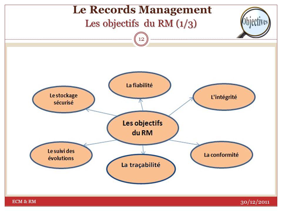 Les principes du RM (3/3) Le Records Management Les principes du RM (3/3) Le Records Management est également dans lobligation détablir : Une évaluation Une évaluation pour déterminer les risques attachés à la non-disponibilité de documents probants ; Des recherches la rentabilité la qualité Des recherches pour améliorer la rentabilité et la qualité des méthodes, des décisions et des opérations de création, dorganisation ou de gestion des documents.