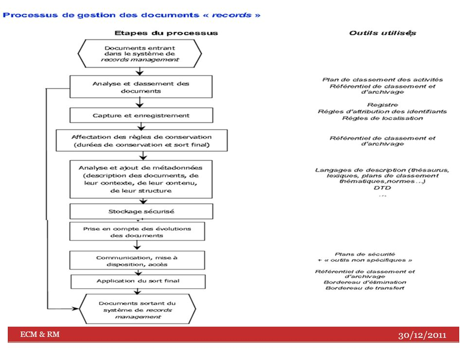 Etapes de mise en place dun système de RM (SRM) (1/2) Le Records Management Etapes de mise en place dun système de RM (SRM) (1/2) Graphe réalisé par l