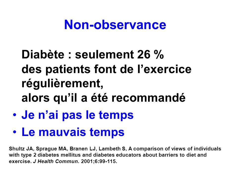 Non-observance Diabète : seulement 26 % des patients font de lexercice régulièrement, alors quil a été recommandé Je nai pas le temps Le mauvais temps