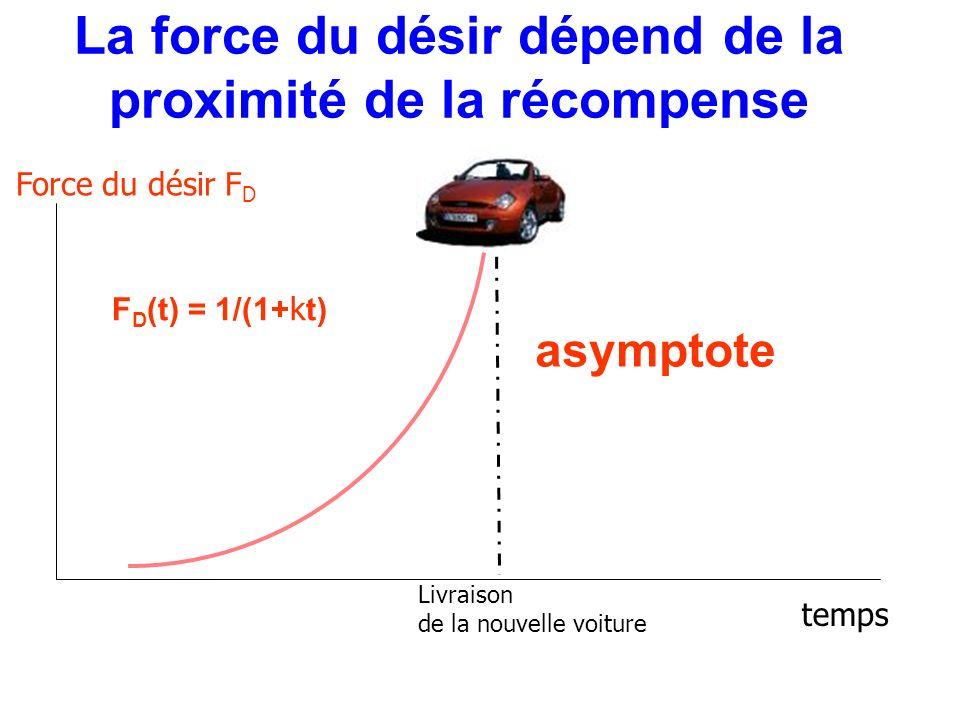 La force du désir dépend de la proximité de la récompense temps Force du désir F D Livraison de la nouvelle voiture F D (t) = 1/(1+ k t) asymptote