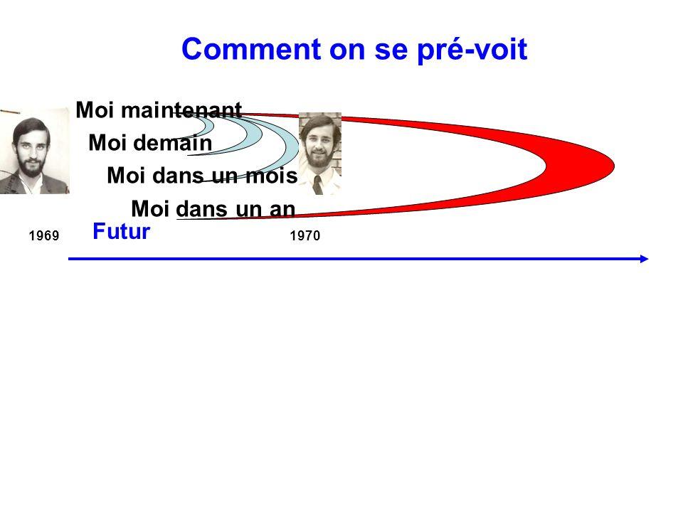 1969 1970 Futur Moi maintenant Moi demain Moi dans un mois Moi dans un an Comment on se pré-voit