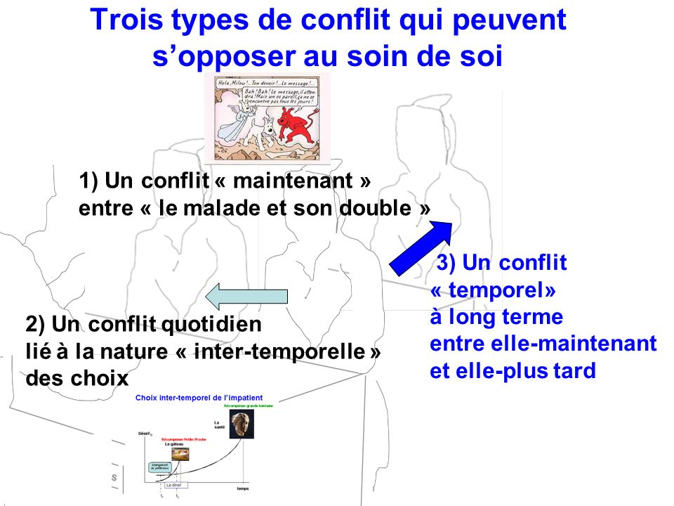 Trois types de conflit qui peuvent sopposer au soin de soi 1) Un conflit « maintenant » entre « le malade et son double » 2) Un conflit quotidien lié