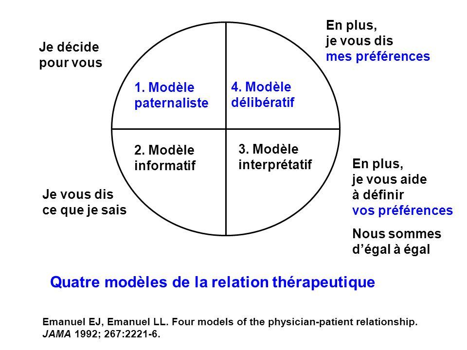1. Modèle paternaliste 4. Modèle délibératif 2. Modèle informatif 3. Modèle interprétatif Je décide pour vous Je vous dis ce que je sais En plus, je v