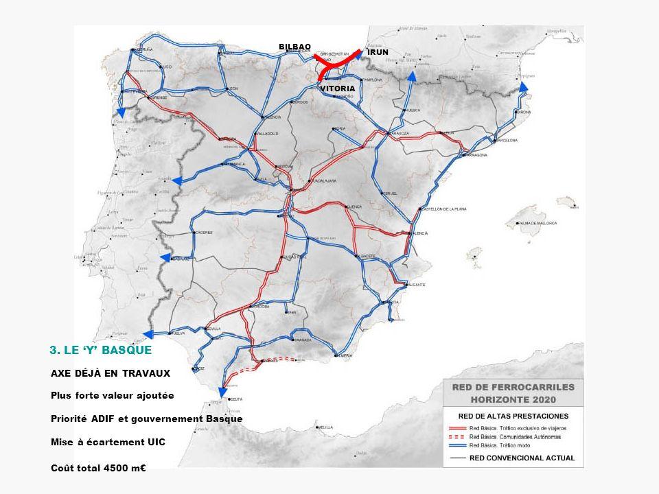BILBAO IRUN VITORIA 3. LE Y BASQUE AXE DÉJÀ EN TRAVAUX Plus forte valeur ajoutée Priorité ADIF et gouvernement Basque Mise à écartement UIC Coût total