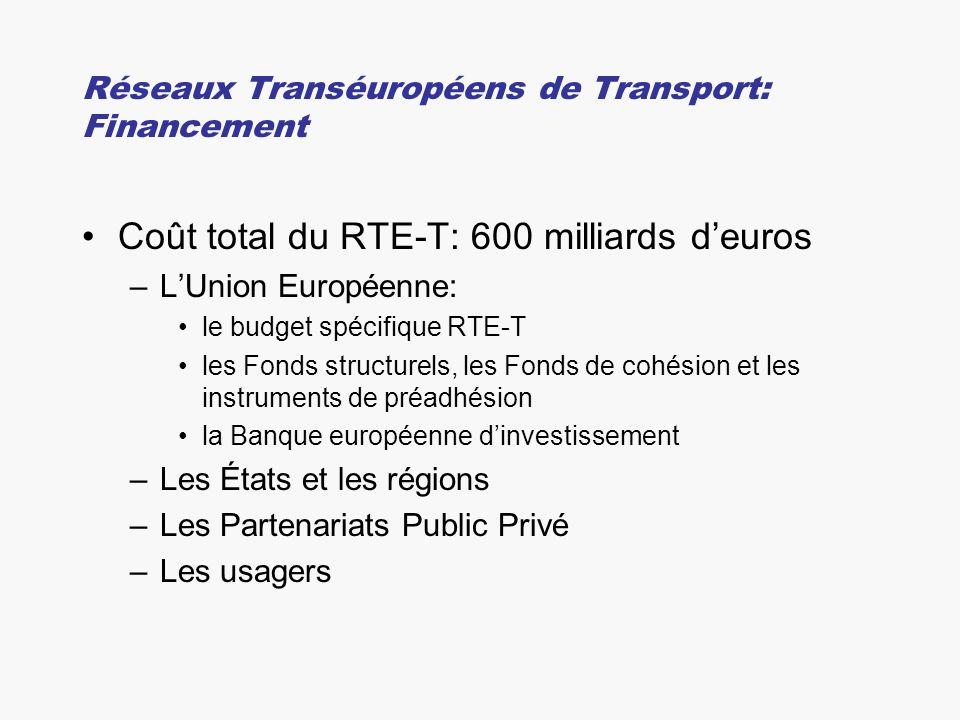 Réseaux Transéuropéens de Transport: Financement Coût total du RTE-T: 600 milliards deuros –LUnion Européenne: le budget spécifique RTE-T les Fonds structurels, les Fonds de cohésion et les instruments de préadhésion la Banque européenne dinvestissement –Les États et les régions –Les Partenariats Public Privé –Les usagers