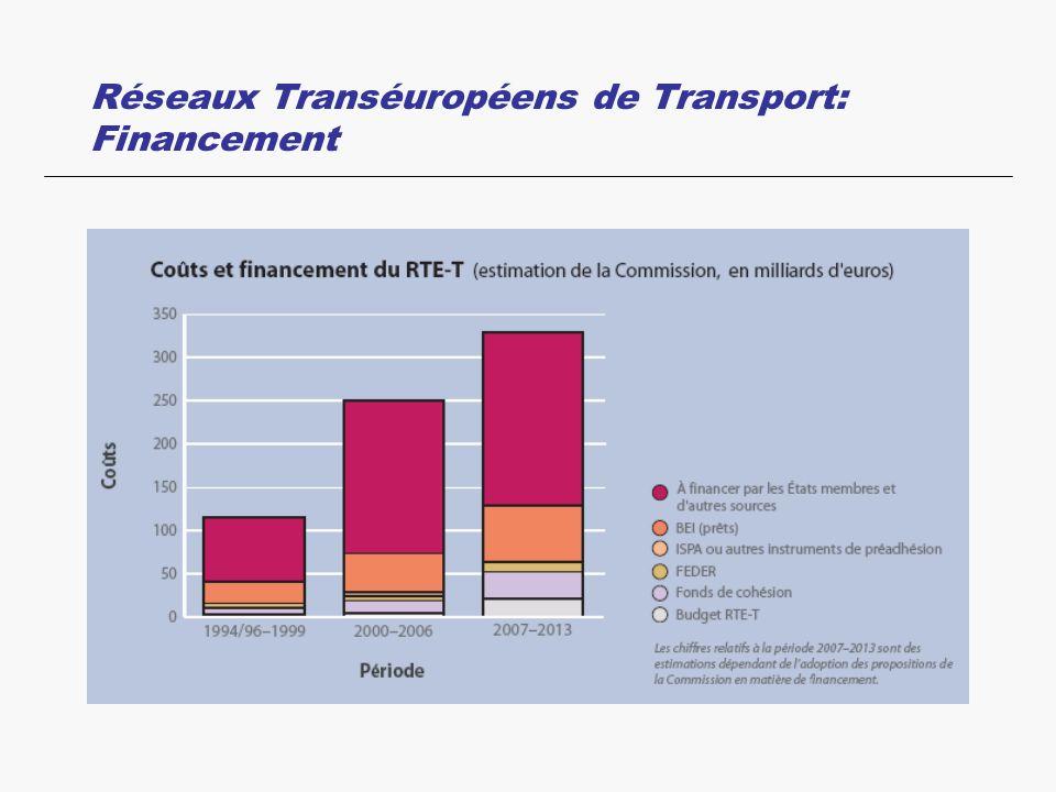 Réseaux Transéuropéens de Transport: Financement